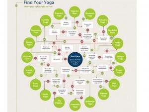 Find Your Yoga flowchart